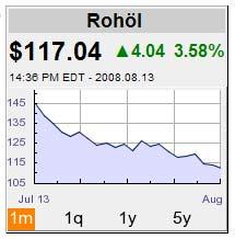 Ölpreisanzeiger, Stand 13.August 2008