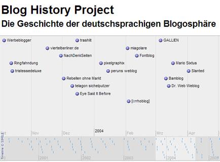 Blog-History-Projekt: Die Geschichte der deutschprachigen Blogosphäre