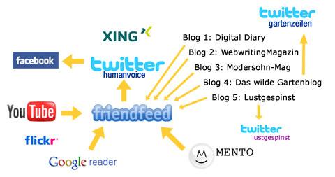 Mein Social Media Graph